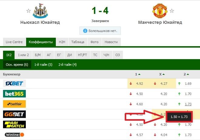 матч «Ньюкасл» - «Манчестер Юнайтед»