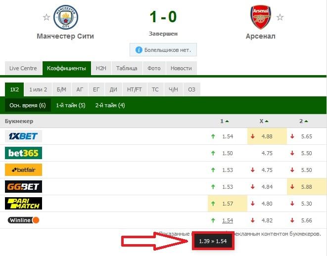 матч «Манчестер Сити» - «Арсенал»
