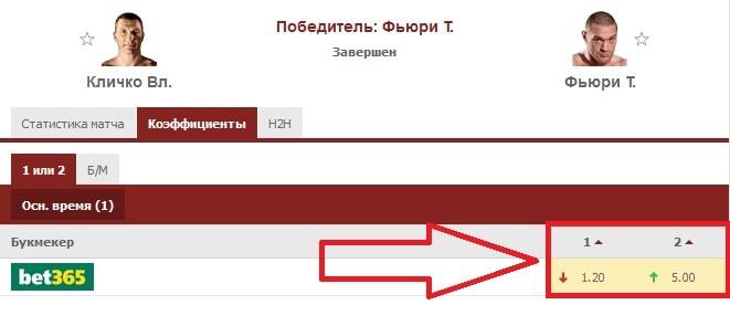 бой Тайсон Фьюри - Владимир Кличко