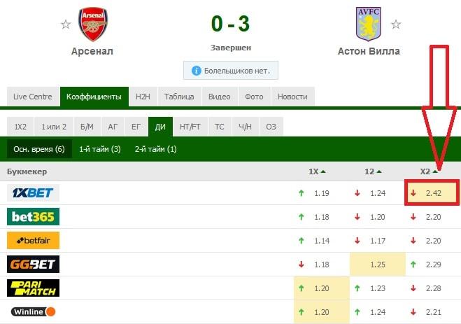 матч «Арсенал» - «Астон Вилла»